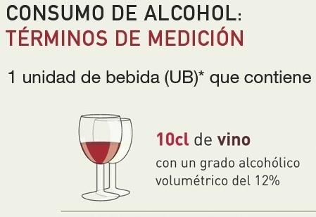¿Qué es consumo moderado de vino?
